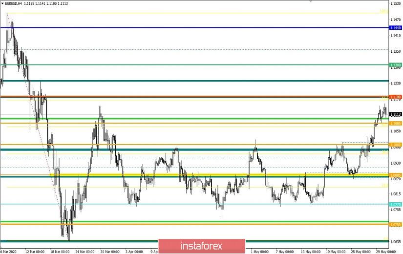 Торговые рекомендации по валютной паре EURUSD – расстановка торговых ордеров (1 июня)