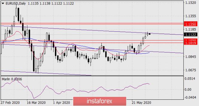 analytics5ed5b7a00a058 - Прогноз по EUR/USD на 2 июня 2020 года