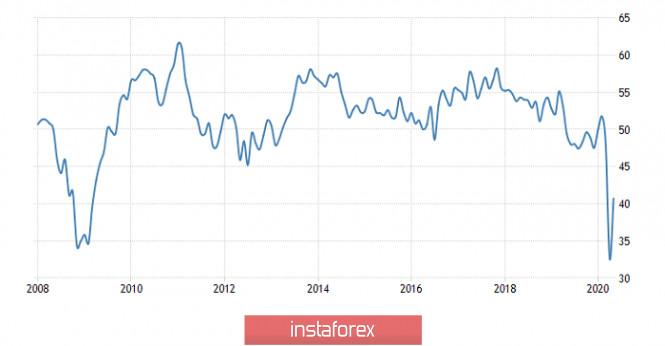 analytics5ed5f0cb1b5cb - Горящий прогноз по GBP/USD на 02.06.2020 и торговая рекомендация