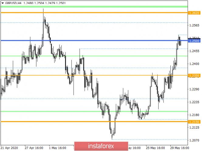 analytics5ed5f0fa2e476 - Горящий прогноз по GBP/USD на 02.06.2020 и торговая рекомендация