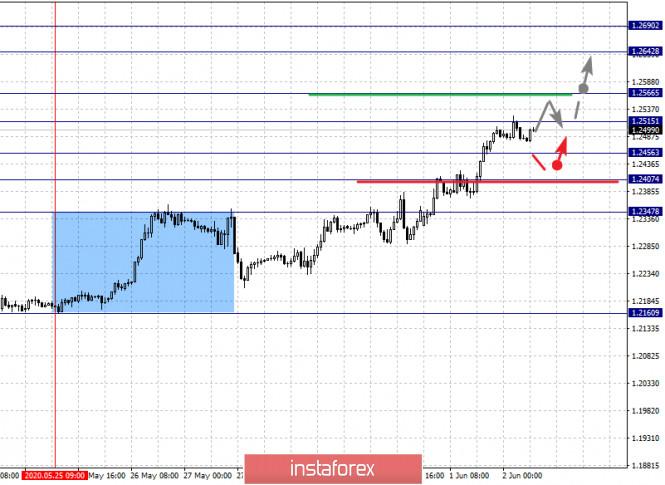 analytics5ed5f5a15a9c3 - Фрактальный анализ по основным валютным парам на 2 июня