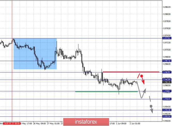 analytics5ed5f5bcd5030 - Фрактальный анализ по основным валютным парам на 2 июня