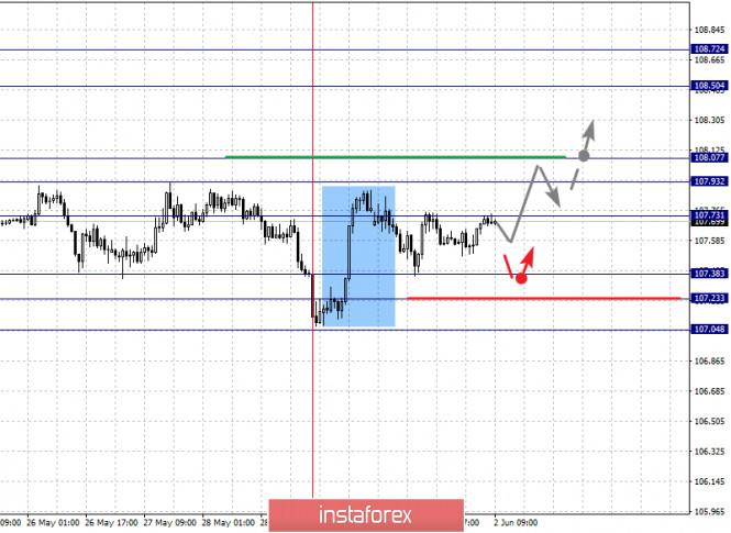 analytics5ed5f5d4795e8 - Фрактальный анализ по основным валютным парам на 2 июня