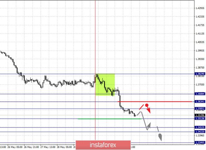 analytics5ed5f5ec220ad - Фрактальный анализ по основным валютным парам на 2 июня