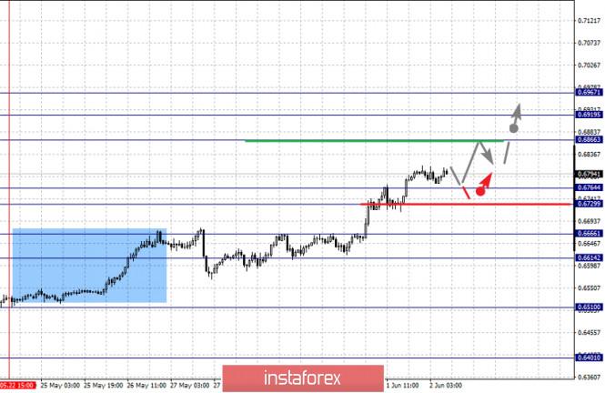 analytics5ed5f603be810 - Фрактальный анализ по основным валютным парам на 2 июня