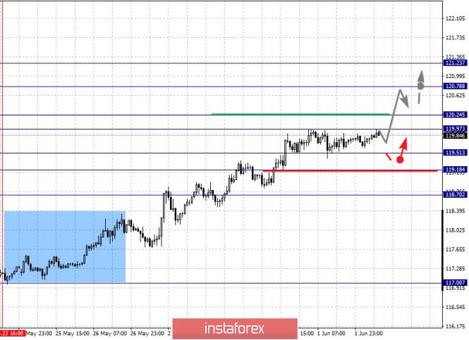 analytics5ed5f61d88ae3 - Фрактальный анализ по основным валютным парам на 2 июня