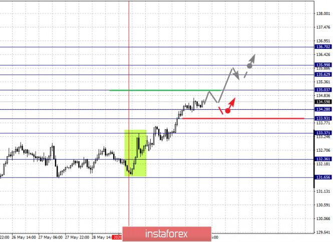 analytics5ed5f635a64b2 - Фрактальный анализ по основным валютным парам на 2 июня
