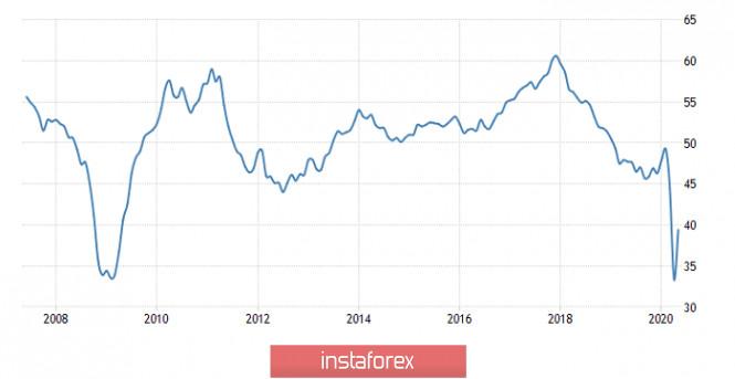 analytics5ed600e0535a2 - Торговый план по EUR/USD и GBP/USD на 02.06.2020