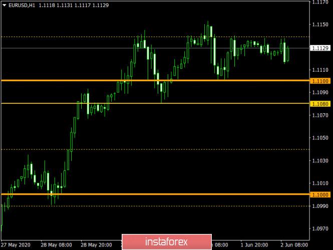 analytics5ed6011f4d5bb - Торговый план по EUR/USD и GBP/USD на 02.06.2020