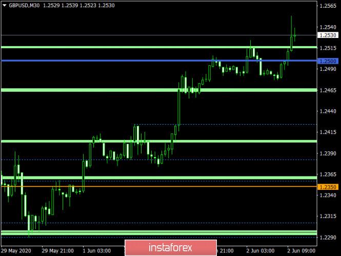 analytics5ed6012de1c8d - Торговый план по EUR/USD и GBP/USD на 02.06.2020