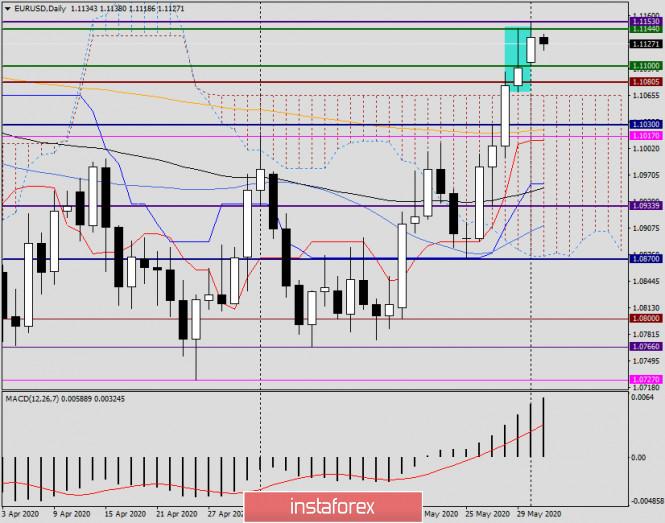 analytics5ed6072f55e37 - Анализ и прогноз по EUR/USD на 2 июня 2020 года