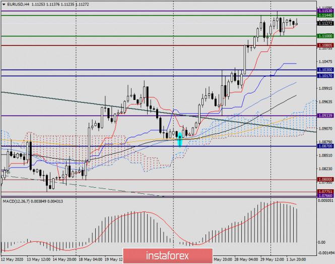 analytics5ed6074783eb3 - Анализ и прогноз по EUR/USD на 2 июня 2020 года