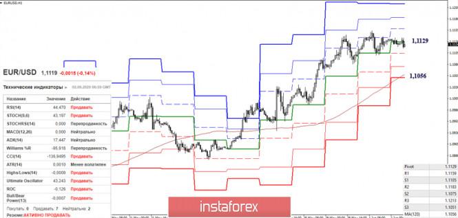 analytics5ed60c3a1d862 - EUR/USD и GBP/USD 2 июня – рекомендации технического анализа