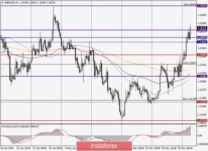 analytics5ed6118fae43c - Анализ и прогноз по GBP/USD на 2 июня 2020 года