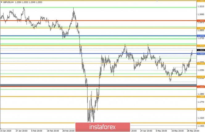 analytics5ed6182b74203 - Торговые рекомендации по валютной паре GBPUSD – расстановка торговых ордеров (2 июня)