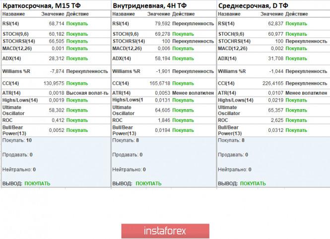 analytics5ed61843a4def - Торговые рекомендации по валютной паре GBPUSD – расстановка торговых ордеров (2 июня)