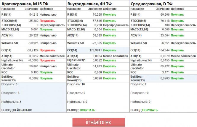 analytics5ed63ce90ed49 - Торговые рекомендации по валютной паре EURUSD – расстановка торговых ордеров (2 июня)