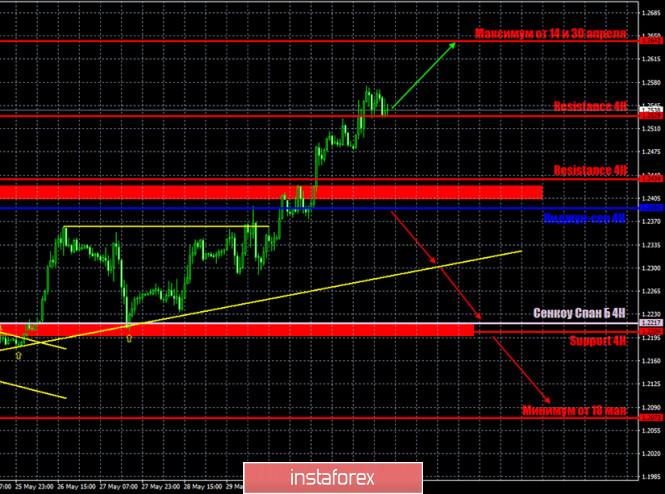 analytics5ed6ea024569a - Горящий прогноз и торговые сигналы по паре GBP/USD на 3 июня. Отчет COT. Покупатели вошли в раж, но должны защитить уровень