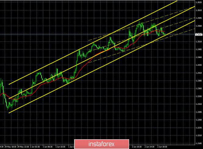 analytics5ed6ea152276e - Горящий прогноз и торговые сигналы по паре GBP/USD на 3 июня. Отчет COT. Покупатели вошли в раж, но должны защитить уровень