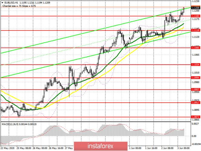 analytics5ed72a2f08425 - EUR/USD: план на европейскую сессию 3 июня (разбор вчерашних сделок). Бычий импульс в евро сохраняется. COT отчет. Ближайшей