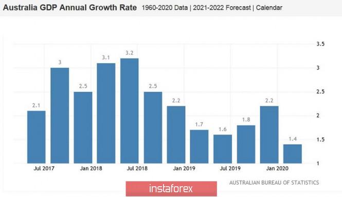 analytics5ed7340dd3514 - AUD/USD. Эпидемия протестов в США и оптимизм Зелёного континента