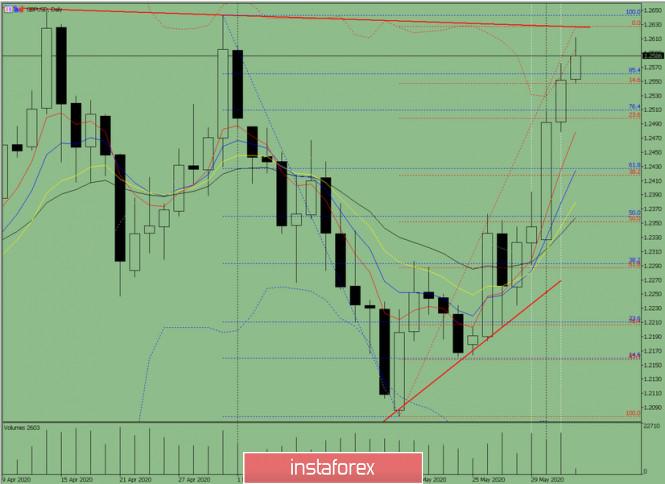 analytics5ed74003171e0 - Индикаторный анализ. Дневной обзор на 3 июня 2020 по валютной паре  GBP/ USD.