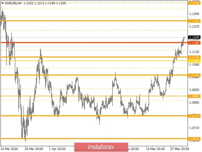 analytics5ed7425c85baa - Горящий прогноз по EUR/USD на 03.06.2020 и торговая рекомендация