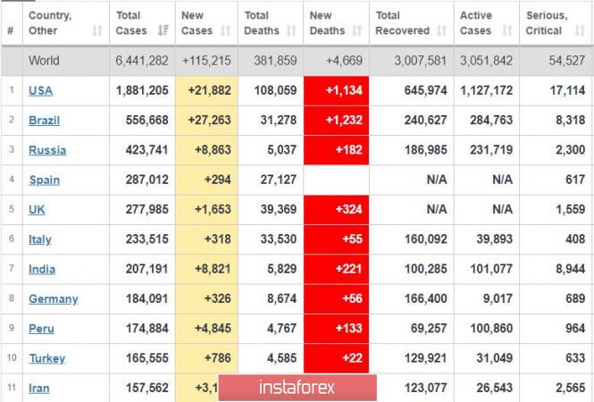 analytics5ed743e3addbd - Торговый план 03.06.2020. EURUSD. Covid19 в мире; новый рост рынка США; отчеты по занятости