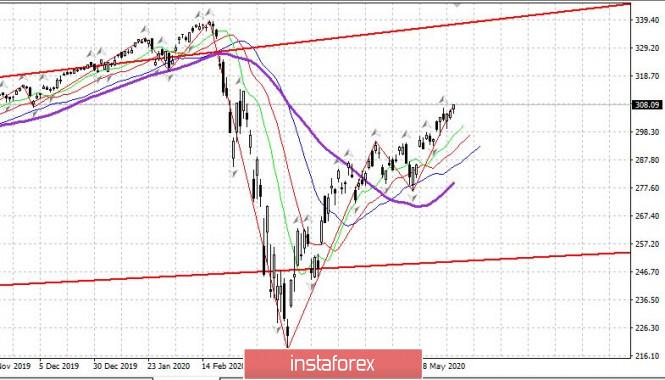 analytics5ed74530e1cba - Торговый план 03.06.2020. EURUSD. Covid19 в мире; новый рост рынка США; отчеты по занятости