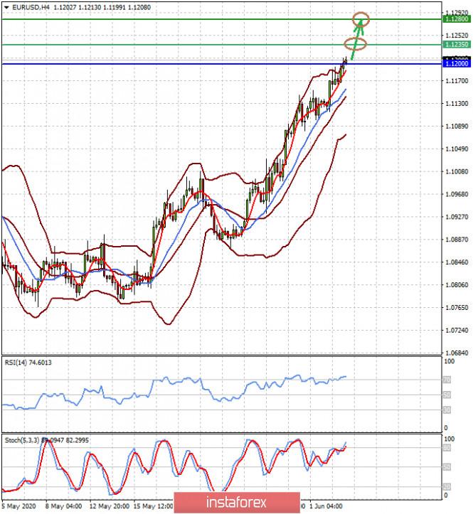 analytics5ed7475d11d3e - Пост пандемийное восстановление мировой экономики бьёт по курсу доллара (ожидаем продолжения роста пары EURUSD и снижения