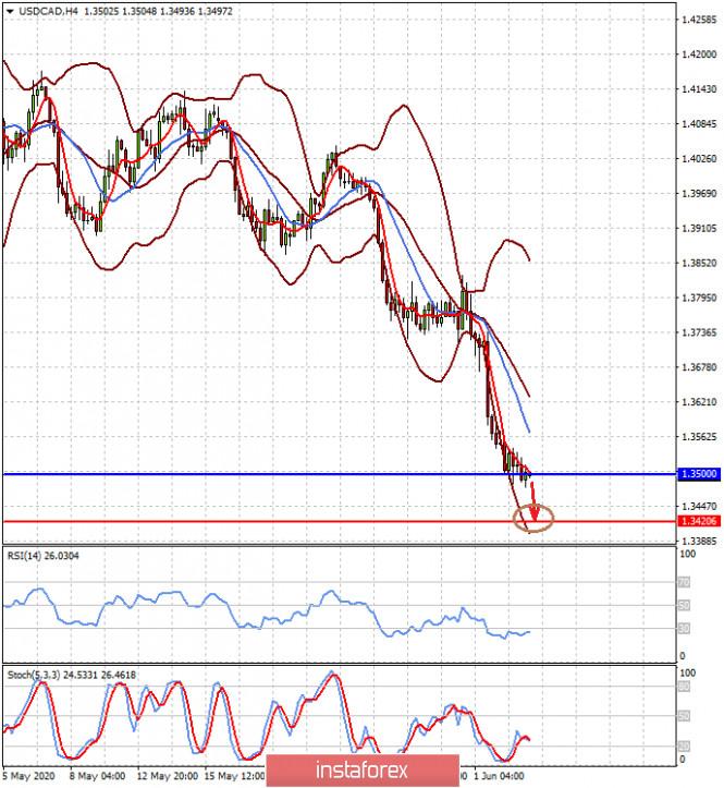 analytics5ed7477913085 - Пост пандемийное восстановление мировой экономики бьёт по курсу доллара (ожидаем продолжения роста пары EURUSD и снижения