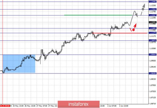 analytics5ed749c08187f - Фрактальный анализ по основным валютным парам на 3 июня