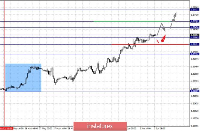 analytics5ed749d51fc82 - Фрактальный анализ по основным валютным парам на 3 июня