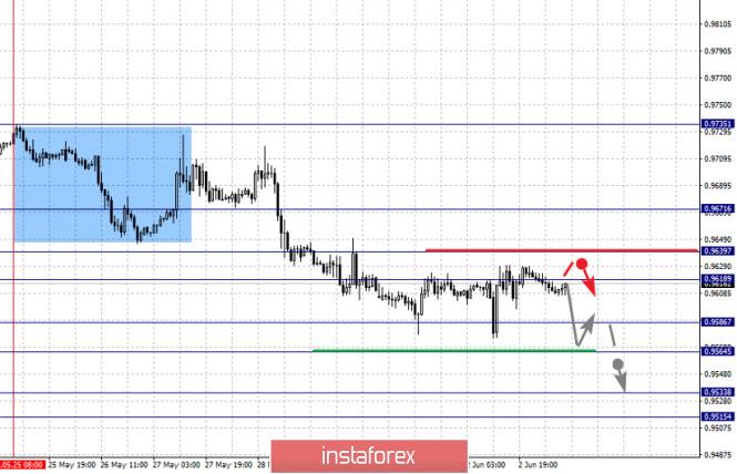 analytics5ed749ec1ec04 - Фрактальный анализ по основным валютным парам на 3 июня