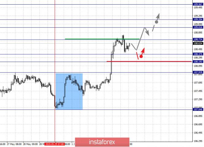 analytics5ed74a06363c3 - Фрактальный анализ по основным валютным парам на 3 июня