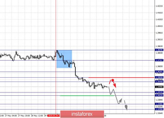 analytics5ed74a2196774 - Фрактальный анализ по основным валютным парам на 3 июня