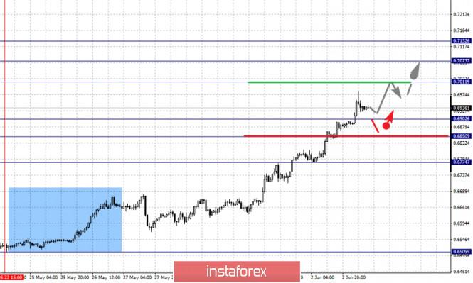analytics5ed74a3cd87c9 - Фрактальный анализ по основным валютным парам на 3 июня