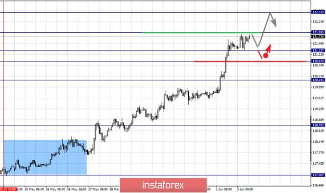 analytics5ed74a58e6ccd - Фрактальный анализ по основным валютным парам на 3 июня