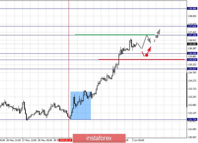 analytics5ed74a734d206 - Фрактальный анализ по основным валютным парам на 3 июня