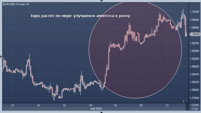 analytics5ed7586d3687f - Блеск и нищета EUR/USD: евро переживает звездный час, а доллар угас