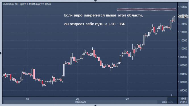 analytics5ed75891ce294 - Блеск и нищета EUR/USD: евро переживает звездный час, а доллар угас