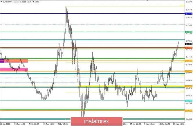 analytics5ed77a2446f19 - Торговые рекомендации по валютной паре EURUSD – расстановка торговых ордеров (3 июня)