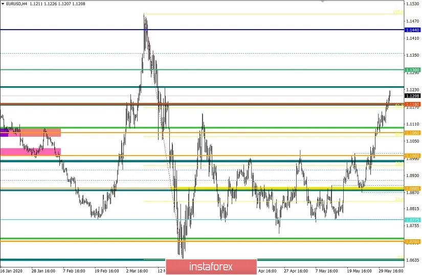 Торговые рекомендации по валютной паре EURUSD – расстановка торговых ордеров (3 июня)