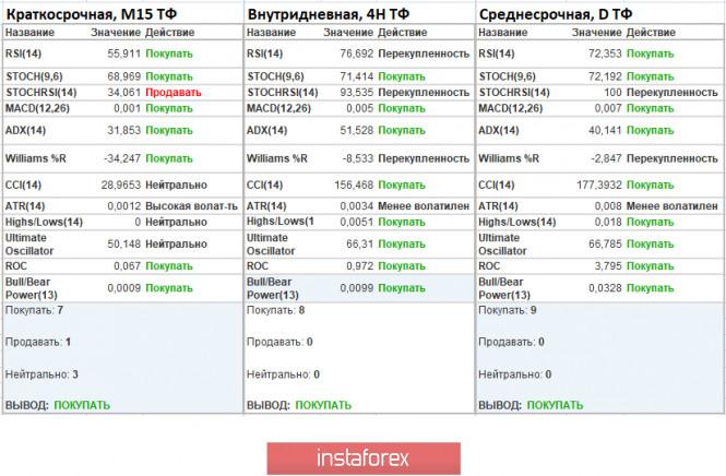 analytics5ed77a3fe00d7 - Торговые рекомендации по валютной паре EURUSD – расстановка торговых ордеров (3 июня)
