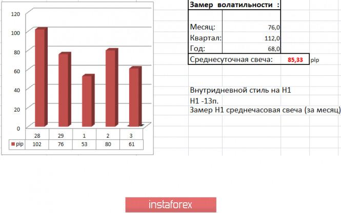 analytics5ed77a5277b58 - Торговые рекомендации по валютной паре EURUSD – расстановка торговых ордеров (3 июня)