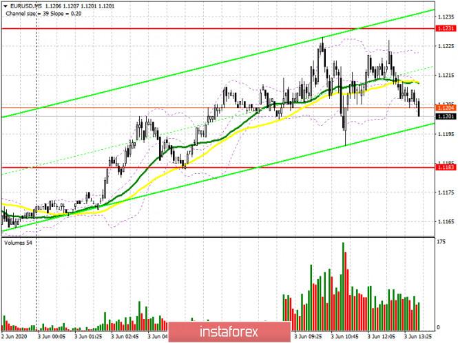 analytics5ed7867409e76 - EUR/USD: план на американскую сессию 3 июня (разбор утренних сделок). Быки не сумели продолжить рост евро. Первые звонки