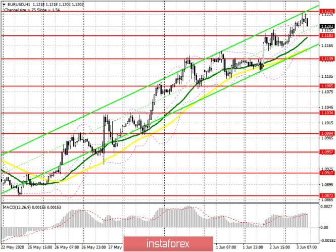 analytics5ed786893b960 - EUR/USD: план на американскую сессию 3 июня (разбор утренних сделок). Быки не сумели продолжить рост евро. Первые звонки