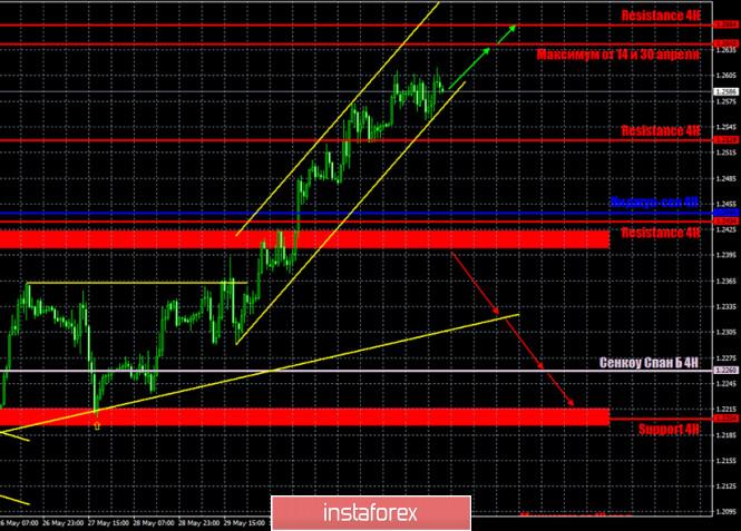 analytics5ed83b198e71c - Горящий прогноз и торговые сигналы по паре GBP/USD на 4 июня. Отчет COT. Быки насытились и могут в скором времени пустить