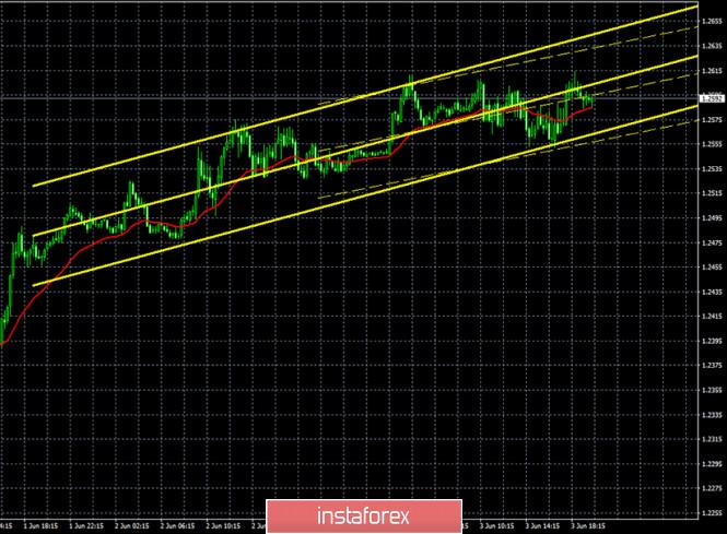 analytics5ed83b2bb8c53 - Горящий прогноз и торговые сигналы по паре GBP/USD на 4 июня. Отчет COT. Быки насытились и могут в скором времени пустить