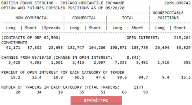 analytics5ed83b3e3a222 - Горящий прогноз и торговые сигналы по паре GBP/USD на 4 июня. Отчет COT. Быки насытились и могут в скором времени пустить
